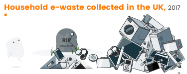 Household E-Waste Collected in the UK 2017